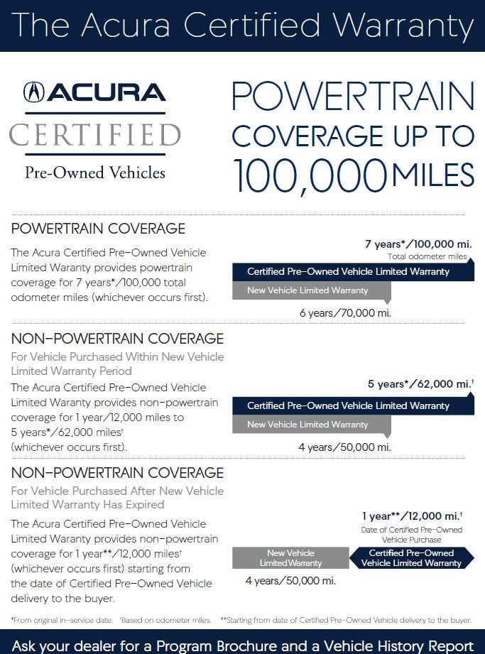 Acura Certified Pre-Owned >> Acura Certification Process